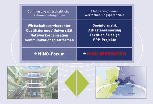 nino strategie b ndelung von zwei innovationszielen nino hochbau. Black Bedroom Furniture Sets. Home Design Ideas